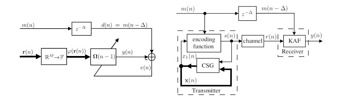 New paper: Equalization in chaos-based communication systems using kernel adaptive filtering