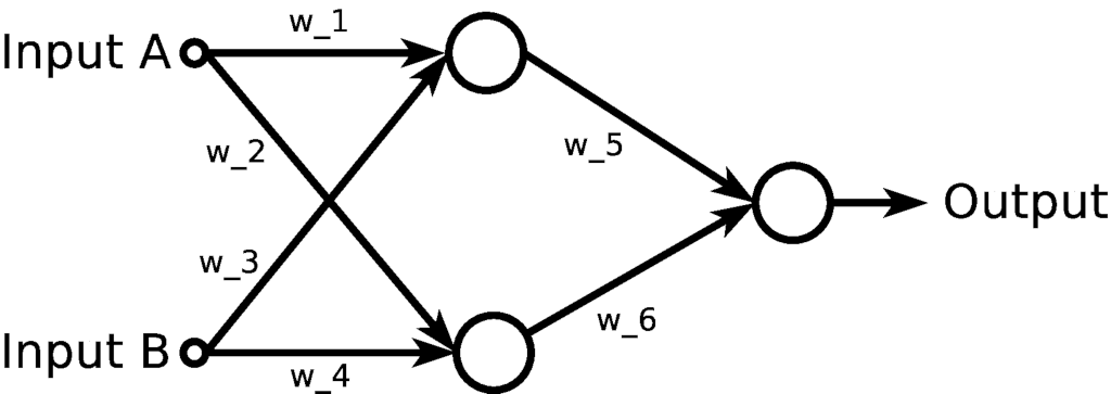 Neural Network to Implement XOR
