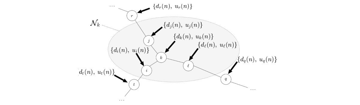 New paper: A Low-Cost Algorithm for Adaptive Sampling and Censoring in Diffusion Networks