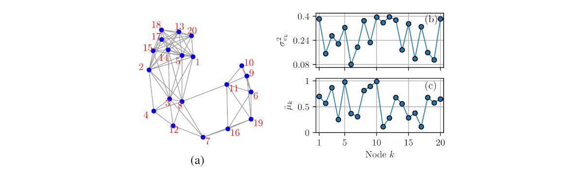 New paper:  A Sampling Algorithm for Diffusion Networks